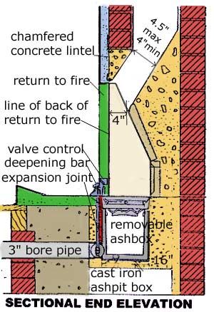 How To Install A Burnall Underfloor Draught Fire